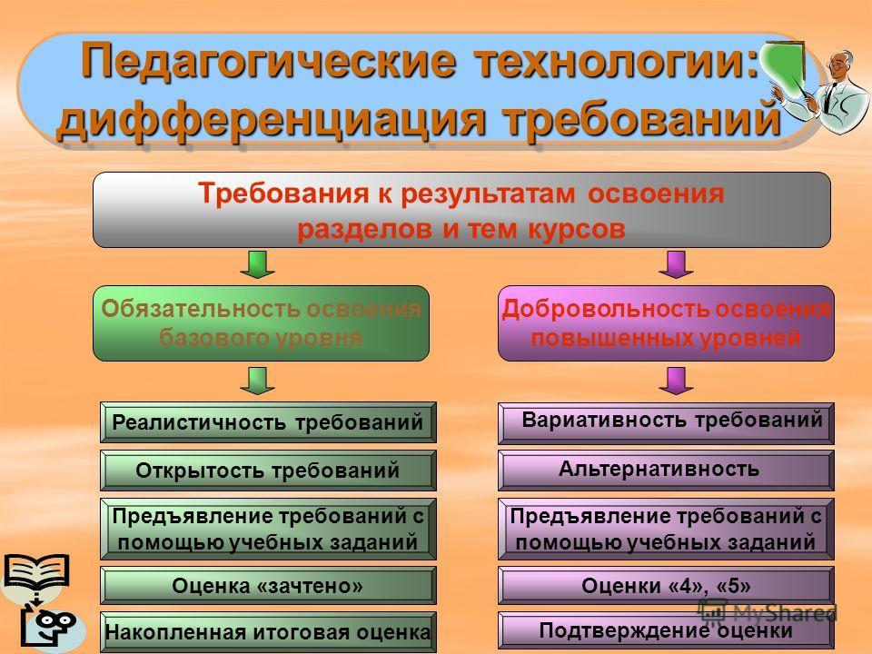 Педагогические технологии: дифференциация требований Педагогические технологии: дифференциация требований Обязательность освоения базового уровня Добровольность освоения повышенных уровней Требования к результатам освоения разделов и тем курсов Реали