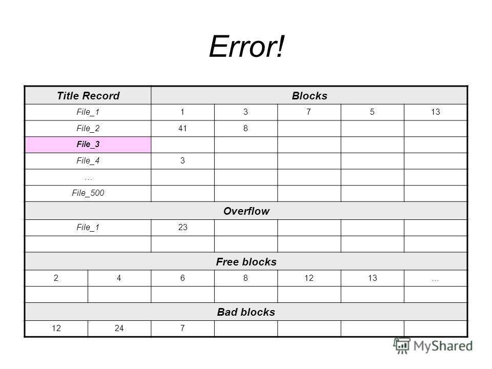 Error! Title RecordBlocks File_1137513 File_2418 File_3 File_43 … File_500 Overflow File_123 Free blocks 24681213… Bad blocks 12247