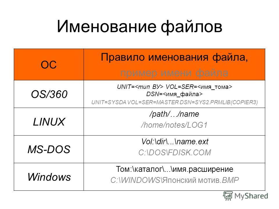 Именование файлов ОС Правило именования файла, пример имени файла OS/360 UNIT= VOL=SER= DSN= UNIT=SYSDA VOL=SER=MASTER DSN=SYS2.PRMLIB(COPIER3) LINUX /path/…/name /home/notes/LOG1 MS-DOS Vol:\dir\...\name.ext C:\DOS\FDISK.COM Windows Том:\каталог\...
