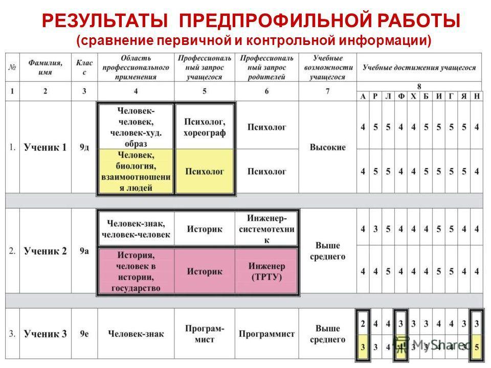 5 РЕЗУЛЬТАТЫ ПРЕДПРОФИЛЬНОЙ РАБОТЫ (сравнение первичной и контрольной информации)