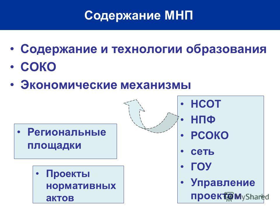 4 Содержание МНП Содержание и технологии образования СОКО Экономические механизмы НСОТ НПФ РСОКО сеть ГОУ Управление проектом Проекты нормативных актов Региональные площадки