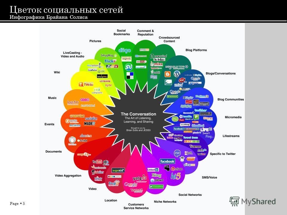 Page 5 Цветок социальных сетей Инфографика Брайана Солиса