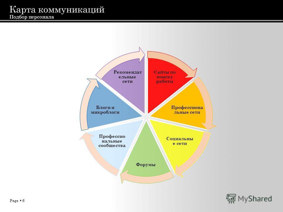 Page 6 Карта коммуникаций Подбор персонала Сайты по поиску работы Профессиона льные сети Социальны е сети Форумы Профессио нальные сообщества Блоги и микроблоги Рекомендат ельные сети