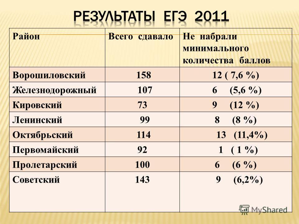 РайонВсего сдавалоНе набрали минимального количества баллов Ворошиловский 15812 ( 7,6 %) Железнодорожный 107 6 (5,6 %) Кировский739 (12 %) Ленинский 998 (8 %) Октябрьский 114 13 (11,4%) Первомайский92 1 ( 1 %) Пролетарский1006 (6 %) Советский143 9 (6