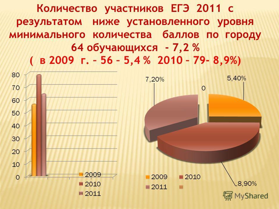 Количество участников ЕГЭ 2011 с результатом ниже установленного уровня минимального количества баллов по городу 64 обучающихся - 7,2 % ( в 2009 г. – 56 – 5,4 % 2010 – 79- 8,9%)