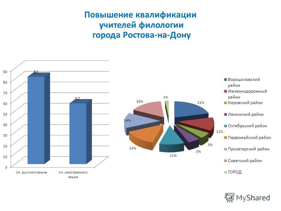 Повышение квалификации учителей филологии города Ростова-на-Дону