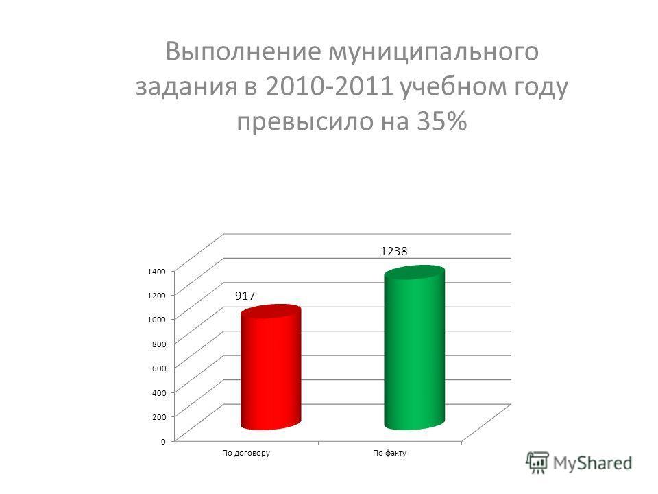 Выполнение муниципального задания в 2010-2011 учебном году превысило на 35%