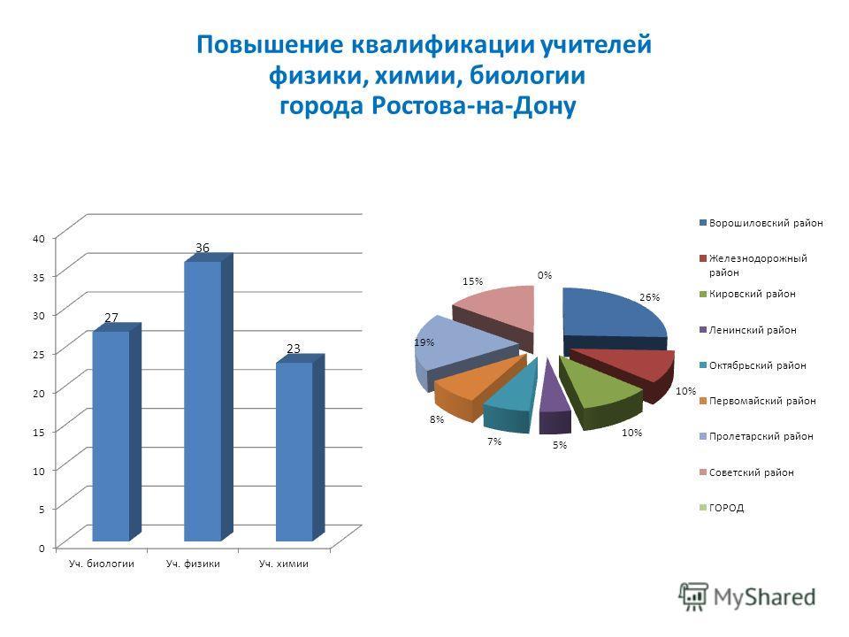 Повышение квалификации учителей физики, химии, биологии города Ростова-на-Дону
