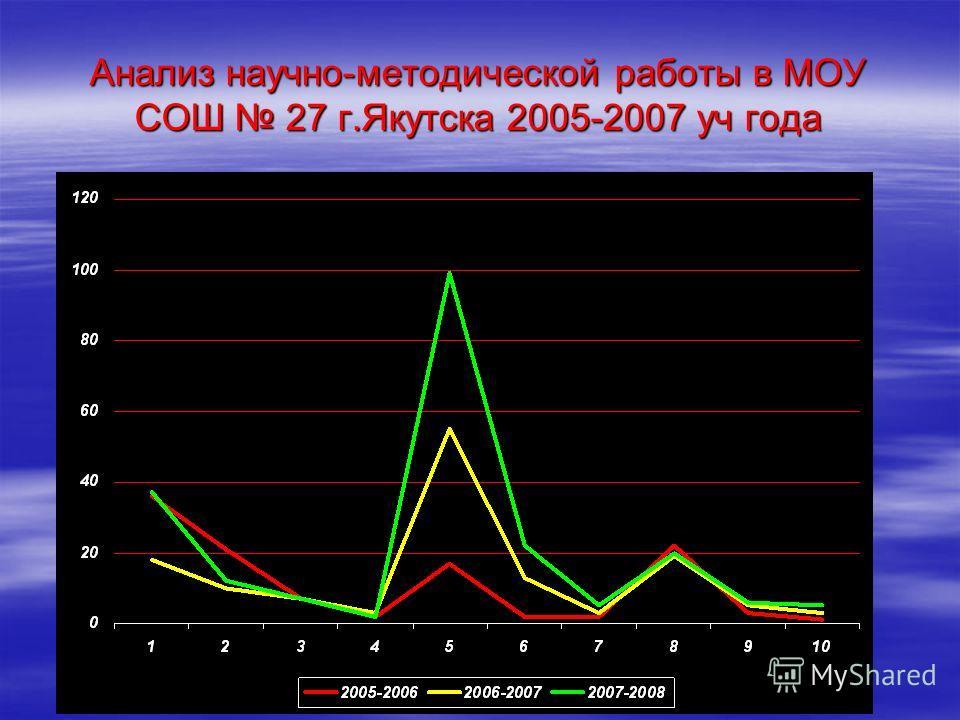 Анализ научно-методической работы в МОУ СОШ 27 г.Якутска 2005-2007 уч года