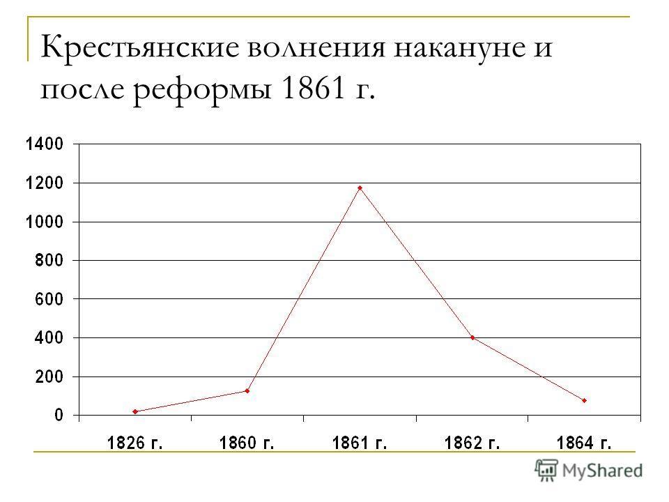 Крестьянские волнения накануне и после реформы 1861 г.