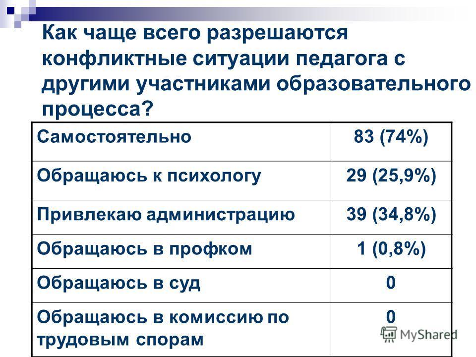 Как чаще всего разрешаются конфликтные ситуации педагога с другими участниками образовательного процесса? Самостоятельно83 (74%) Обращаюсь к психологу29 (25,9%) Привлекаю администрацию39 (34,8%) Обращаюсь в профком1 (0,8%) Обращаюсь в суд0 Обращаюсь