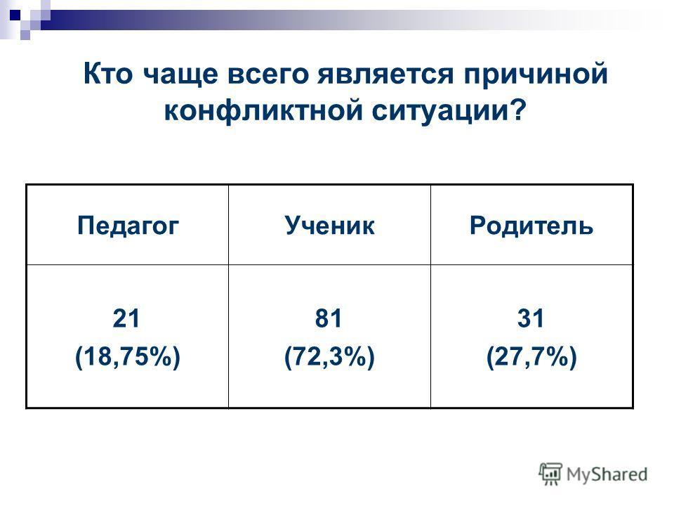 Кто чаще всего является причиной конфликтной ситуации? ПедагогУченикРодитель 21 (18,75%) 81 (72,3%) 31 (27,7%)