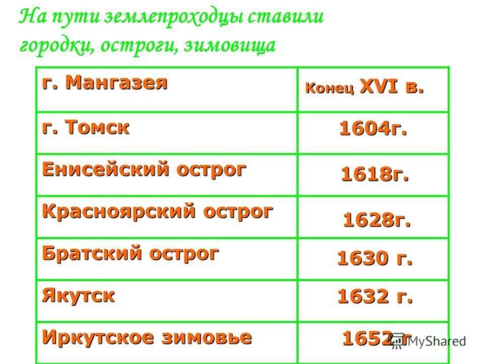 На пути землепроходцы ставили городки, остроги, зимовища г. Мангазея г. Томск Енисейский острог Красноярский острог Братский острог Якутск Иркутское зимовье 1604г. 1618г. 1628г. 1630 г. 1632 г. 1652 г Конец XVI в.