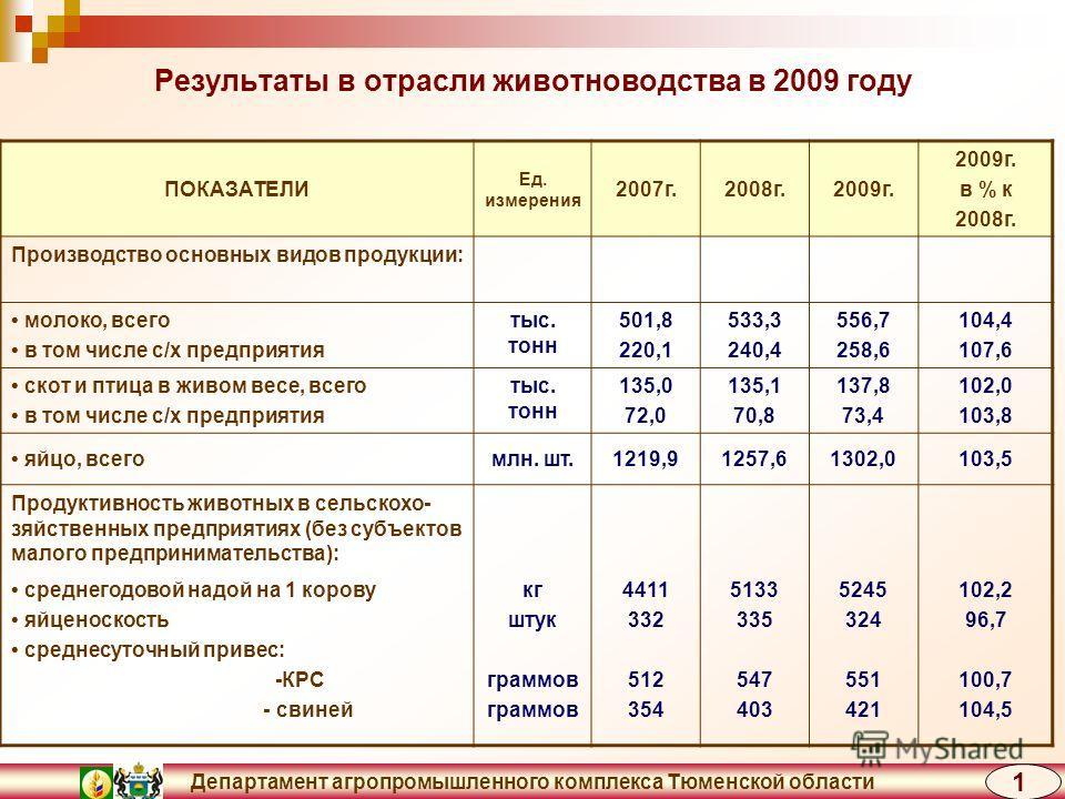 Департамент агропромышленного комплекса Тюменской области Результаты в отрасли животноводства в 2009 году ПОКАЗАТЕЛИ Ед. измерения 2007г.2008г.2009г. в % к 2008г. Производство основных видов продукции: молоко, всего в том числе с/х предприятия тыс. т