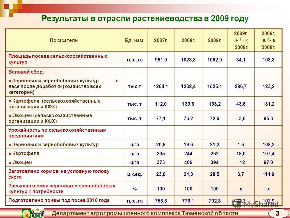 Департамент агропромышленного комплекса Тюменской области Результаты в отрасли растениеводства в 2009 году ПоказателиЕд. изм.2007г.2008г.2009г. + / - к 2008г. 2009г. в % к 2008г. Площадь посева сельскохозяйственных культур тыс. га961,01028,81062,934,