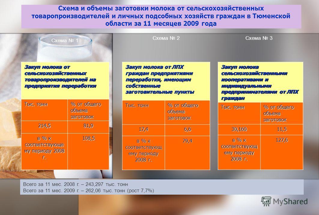 Схема и объемы заготовки молока от сельскохозяйственных товаропроизводителей и личных подсобных хозяйств граждан в Тюменской области за 11 месяцев 2009 года Закуп молока от сельскохозяйственных товаропроизводителей на предприятия переработки Тыс. тон