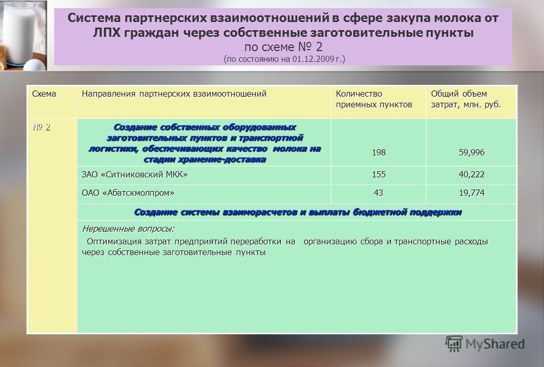 Система партнерских взаимоотношений в сфере закупа молока от ЛПХ граждан через собственные заготовительные пункты по схеме 2 (по состоянию на 01.12.2009 г.) Схема Направления партнерских взаимоотношений Количество приемных пунктов Общий объем затрат,