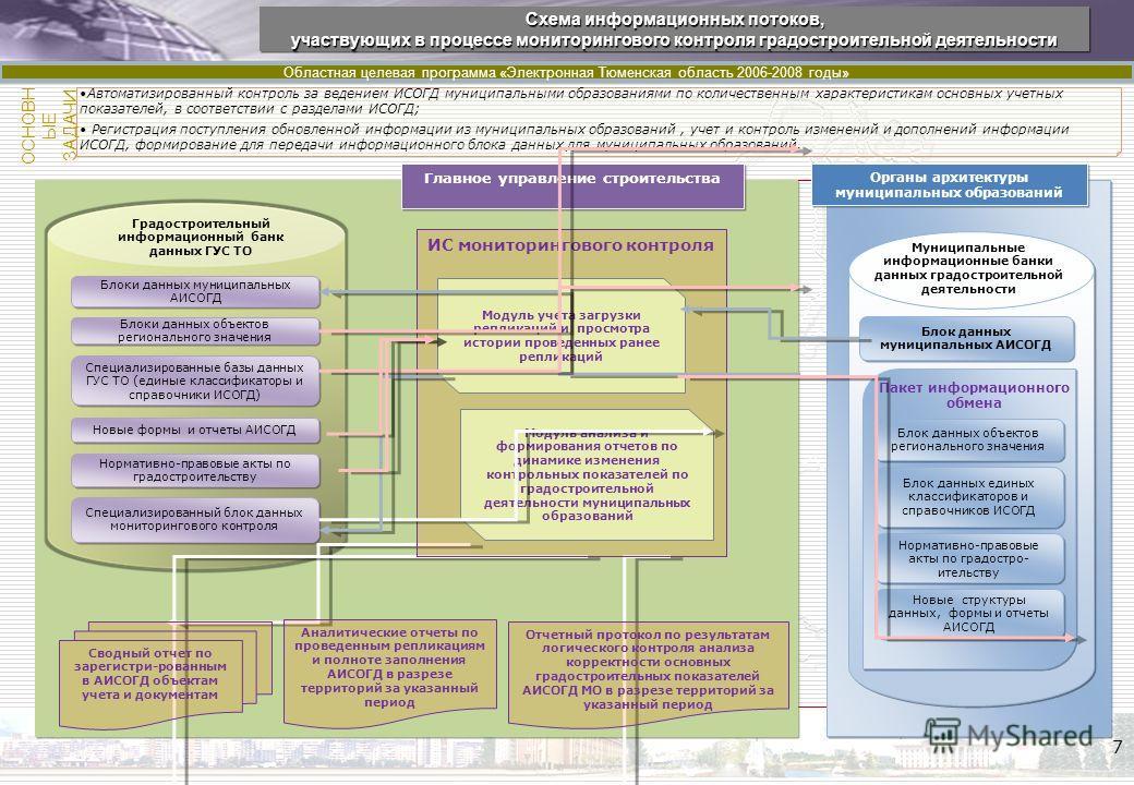 ИСОГД Тюменской области Областная целевая программа «Электронная Тюменская область 2006-2008 годы» 7 Схема информационных потоков, участвующих в процессе мониторингового контроля градостроительной деятельности Схема информационных потоков, участвующи
