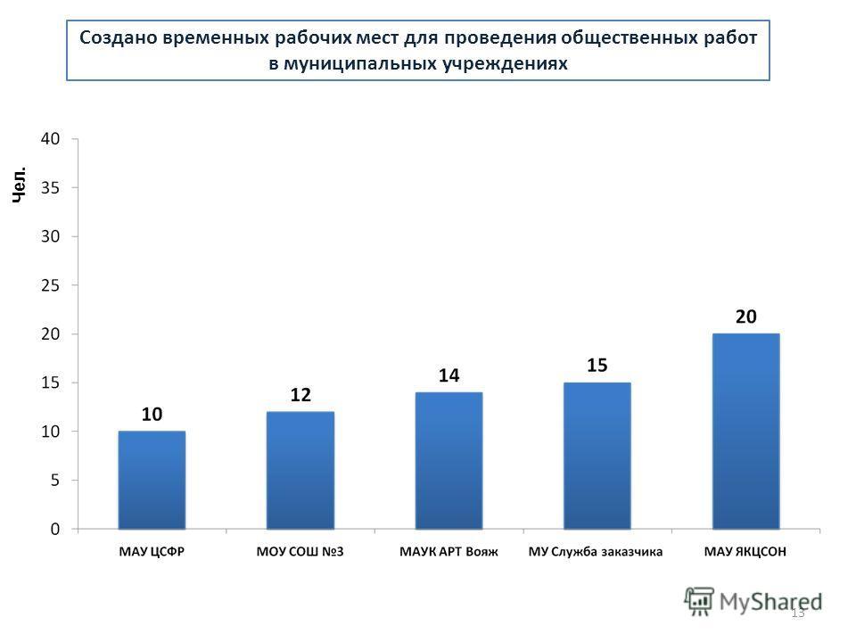 Создано временных рабочих мест для проведения общественных работ в муниципальных учреждениях Чел. 13