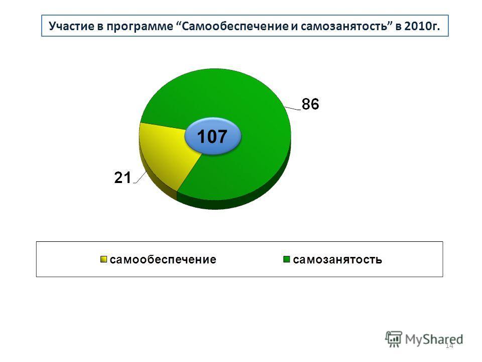 Участие в программе Самообеспечение и самозанятость в 2010г. 107 14