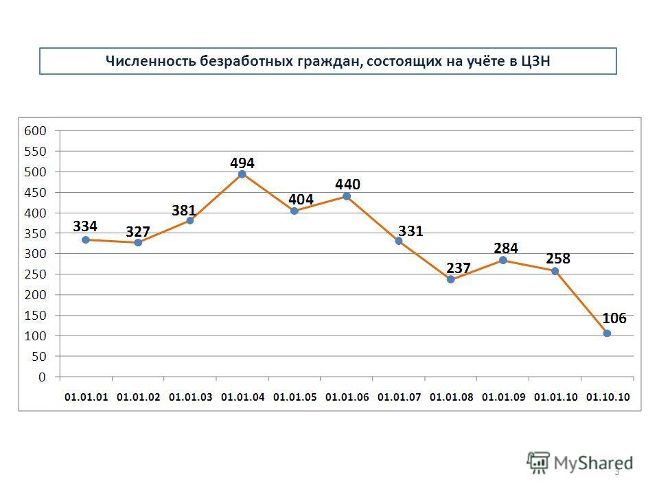 Численность безработных граждан, состоящих на учёте в ЦЗН 3