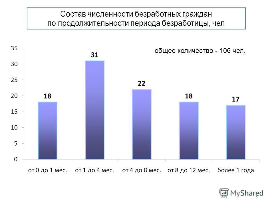 Состав численности безработных граждан по продолжительности периода безработицы, чел 8 общее количество - 106 чел.