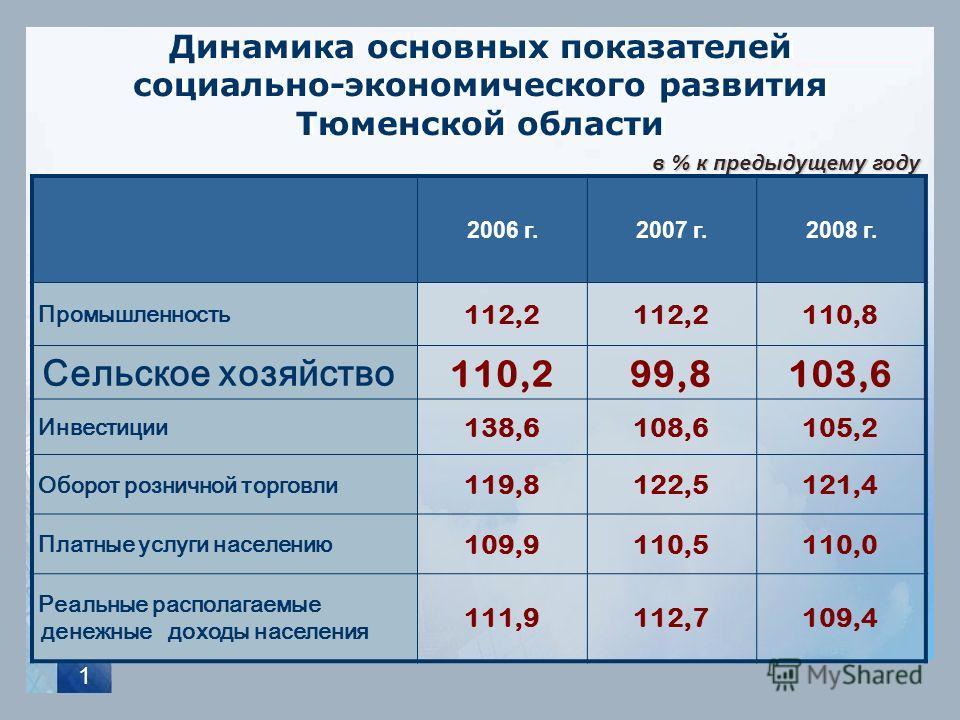 1 Динамика основных показателей социально-экономического развития Тюменской области в % к предыдущему году 2006 г.2007 г.2008 г. Промышленность 112,2 110,8 Сельское хозяйство 110,299,8103,6 Инвестиции 138,6108,6105,2 Оборот розничной торговли 119,812