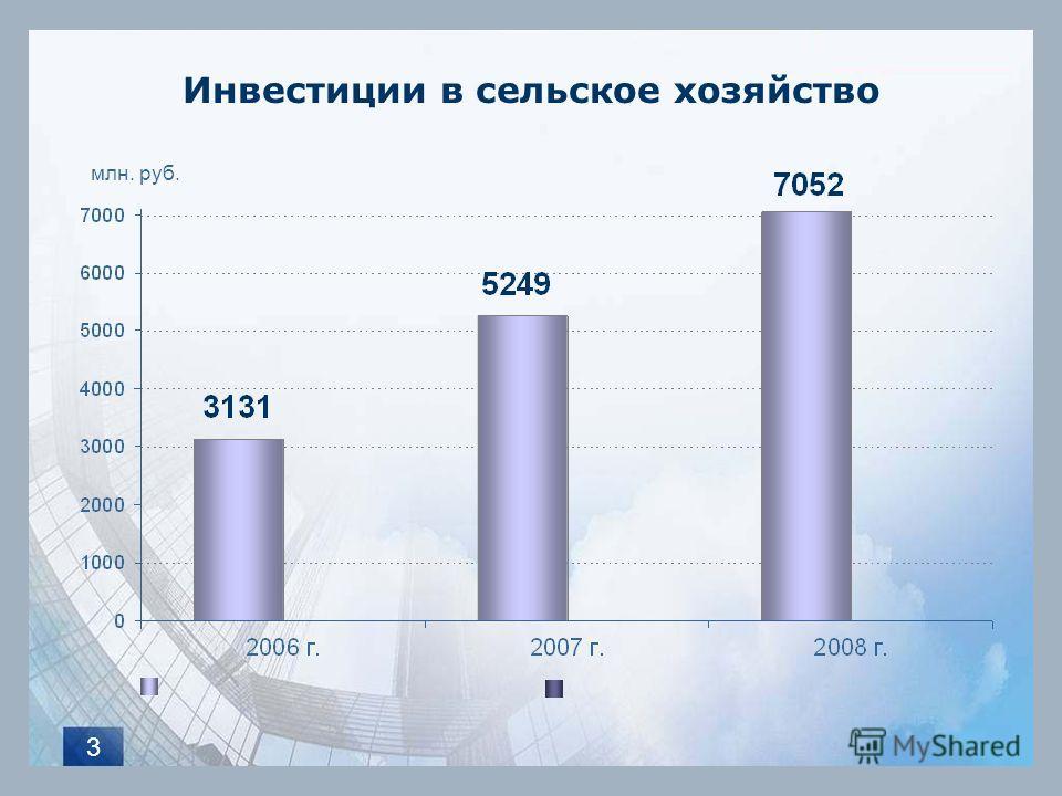 3 Инвестиции в сельское хозяйство млн. руб.