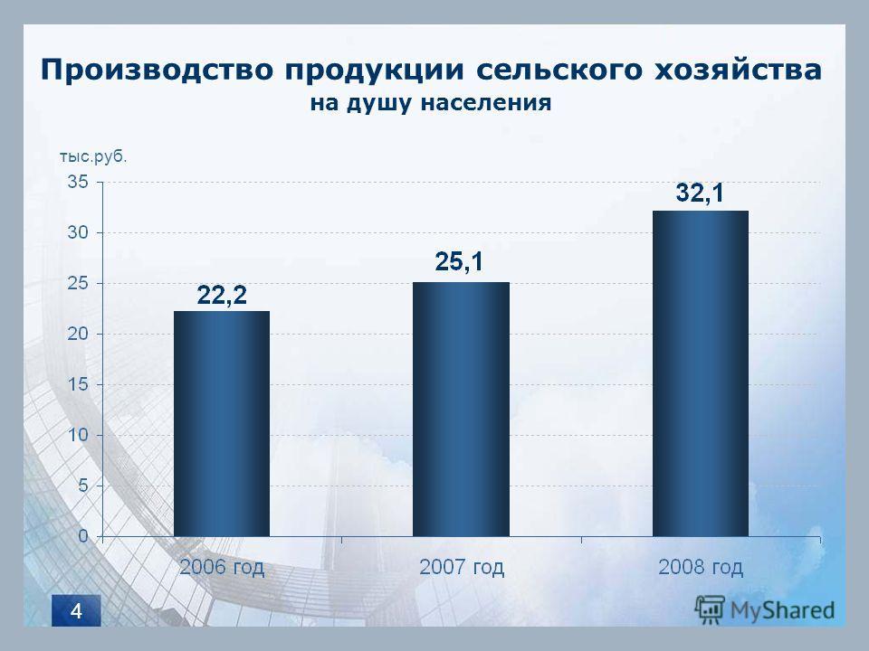 4 Производство продукции сельского хозяйства на душу населения тыс.руб.