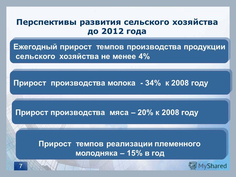 7 Перспективы развития сельского хозяйства до 2012 года Ежегодный прирост темпов производства продукции сельского хозяйства не менее 4% Ежегодный прирост темпов производства продукции сельского хозяйства не менее 4% Прирост производства мяса – 20% к
