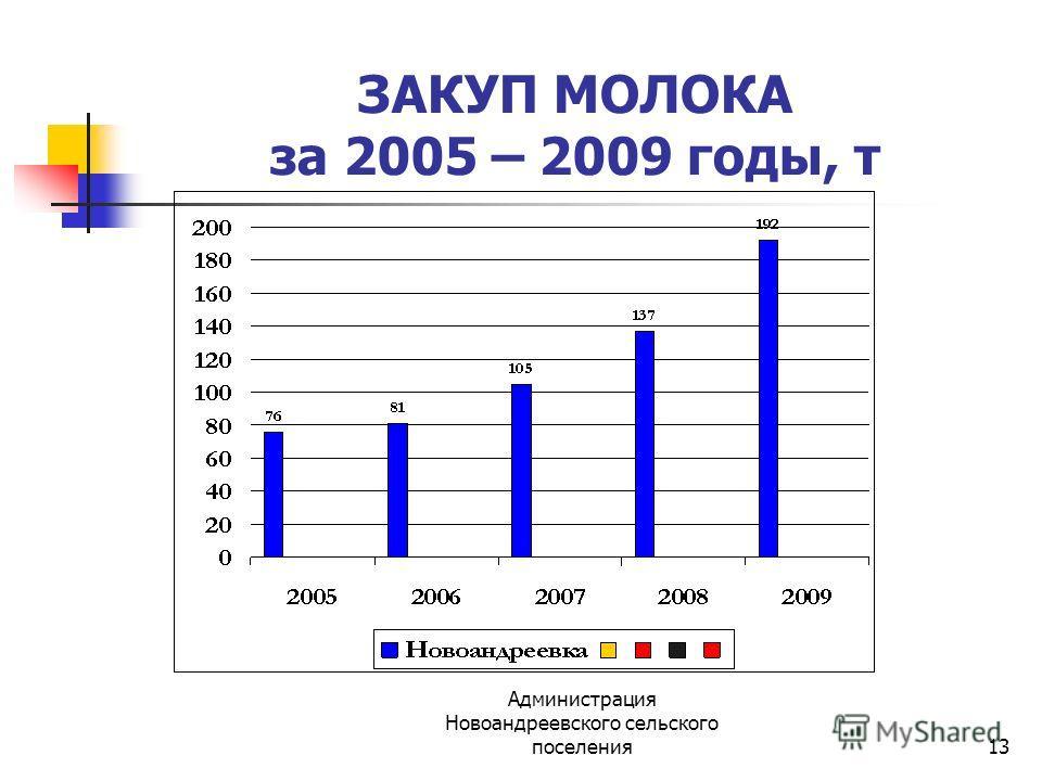 Администрация Новоандреевского сельского поселения13 ЗАКУП МОЛОКА за 2005 – 2009 годы, т