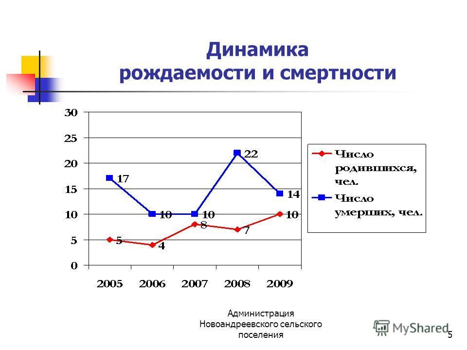 Администрация Новоандреевского сельского поселения5 Динамика рождаемости и смертности