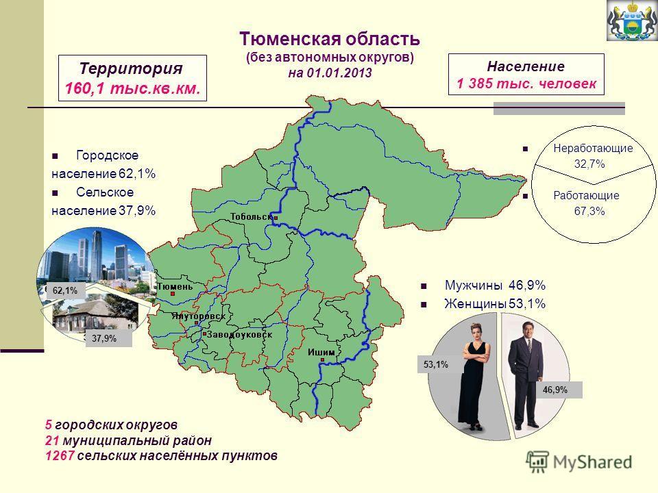 Городское население 62,1% Сельское население 37,9% Мужчины 46,9% Женщины 53,1% Неработающие 32,7% Работающие 67,3% Территория 160,1 тыс.кв.км. Население 1 385 тыс. человек 5 городских округов 21 муниципальный район 1267 сельских населённых пунктов Тю