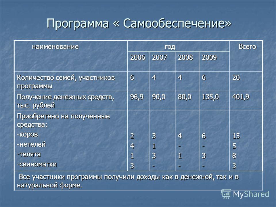 Программа « Самообеспечение» наименование наименование год год Всего Всего 2006200720082009 Количество семей, участников программы 644620 Получение денежных средств, тыс. рублей 96,990,080,0135,0401,9 Приобретено на полученные средства: -коров-нетеле