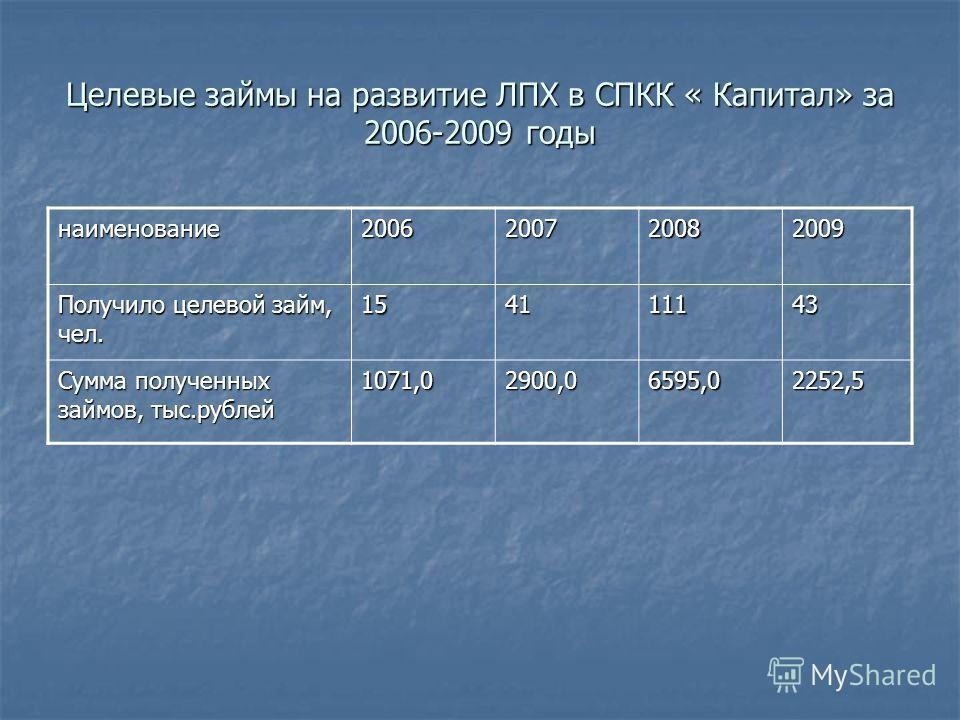 Целевые займы на развитие ЛПХ в СПКК « Капитал» за 2006-2009 годы наименование2006200720082009 Получило целевой займ, чел. 154111143 Сумма полученных займов, тыс.рублей 1071,02900,06595,02252,5
