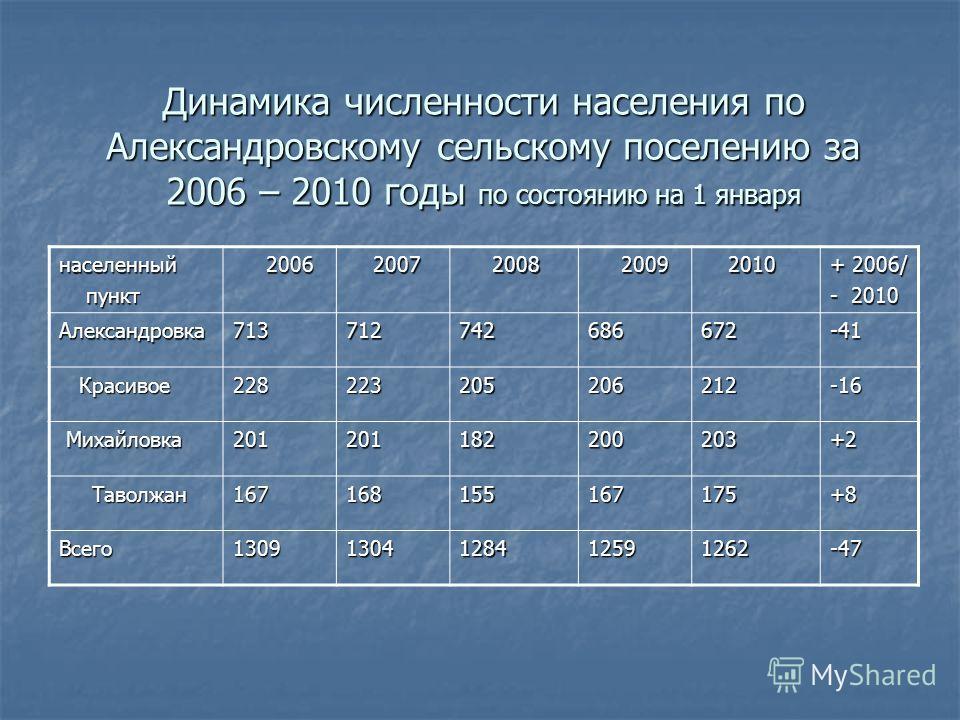 Динамика численности населения по Александровскому сельскому поселению за 2006 – 2010 годы по состоянию на 1 января населенный пункт пункт 2006 2006 2007 2007 2008 2008 2009 2009 2010 2010 + 2006/ - 2010 Александровка713712742686672-41 Красивое Краси