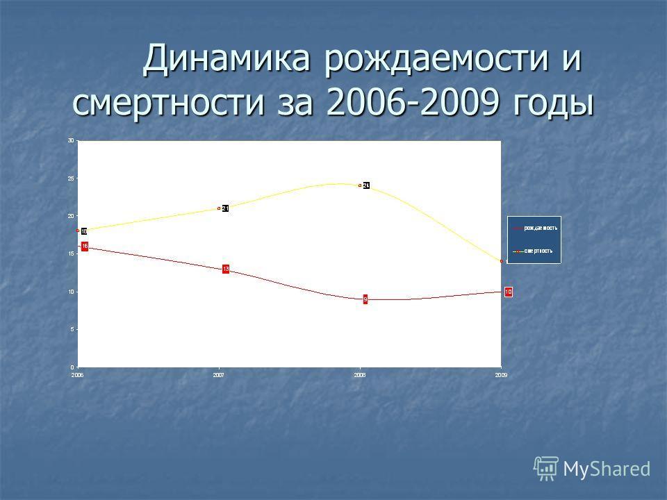 Динамика рождаемости и смертности за 2006-2009 годы