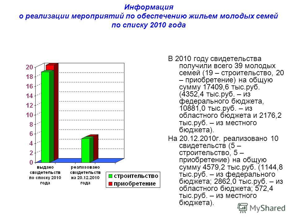 Информация о реализации мероприятий по обеспечению жильем молодых семей по списку 2010 года В 2010 году свидетельства получили всего 39 молодых семей (19 – строительство, 20 – приобретение) на общую сумму 17409,6 тыс.руб. (4352,4 тыс.руб. – из федера
