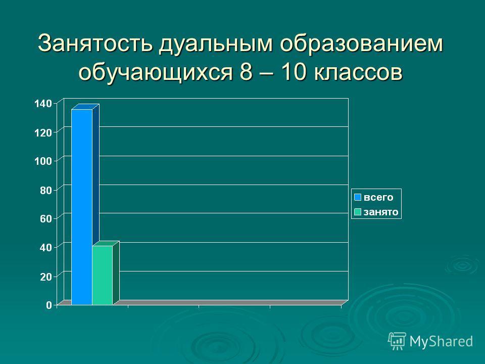 Занятость дуальным образованием обучающихся 8 – 10 классов
