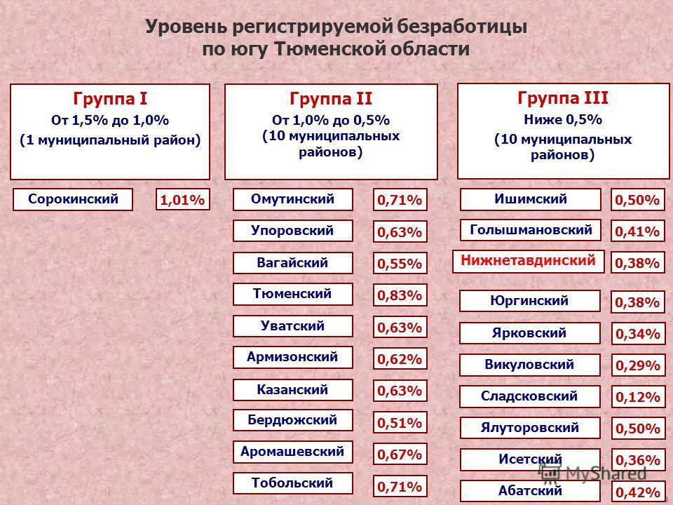 10 Уровень регистрируемой безработицы по югу Тюменской области Группа I От 1,5% до 1,0% (1 муниципальный район) Группа II От 1,0% до 0,5% (10 муниципальных районов) Группа III Ниже 0,5% (10 муниципальных районов) Тобольский 0,71% Ялуторовский 0,50% В