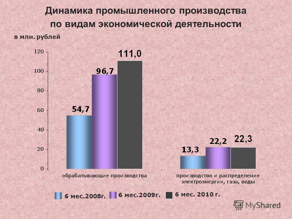 2 Динамика промышленного производства по видам экономической деятельности 6 мес.2008г. 6 мес.2009г. в млн. рублей 6 мес. 2010 г.