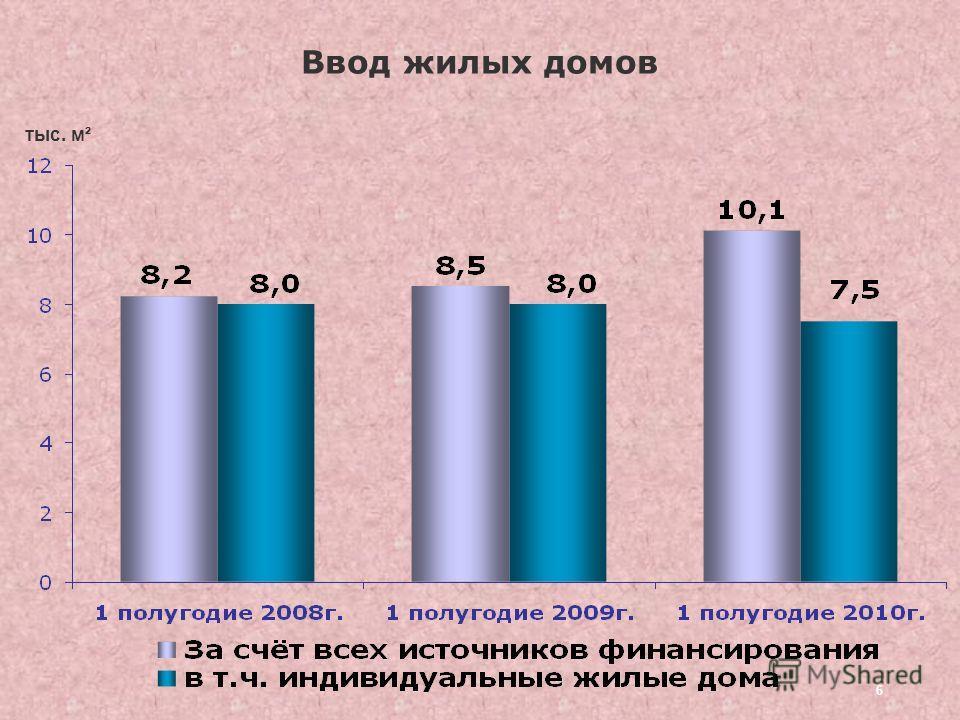 6 Ввод жилых домов тыс. м²