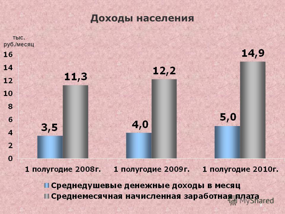 8 Доходы населения тыс. руб./месяц