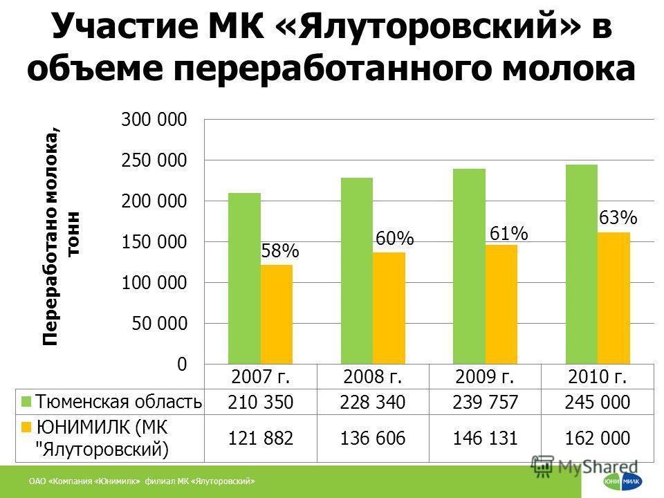 ОАО «Компания «Юнимилк» филиал МК «Ялуторовский» Участие МК «Ялуторовский» в объеме переработанного молока