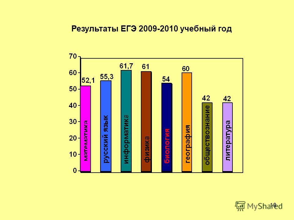 18 Результаты ЕГЭ 2009-2010 учебный год
