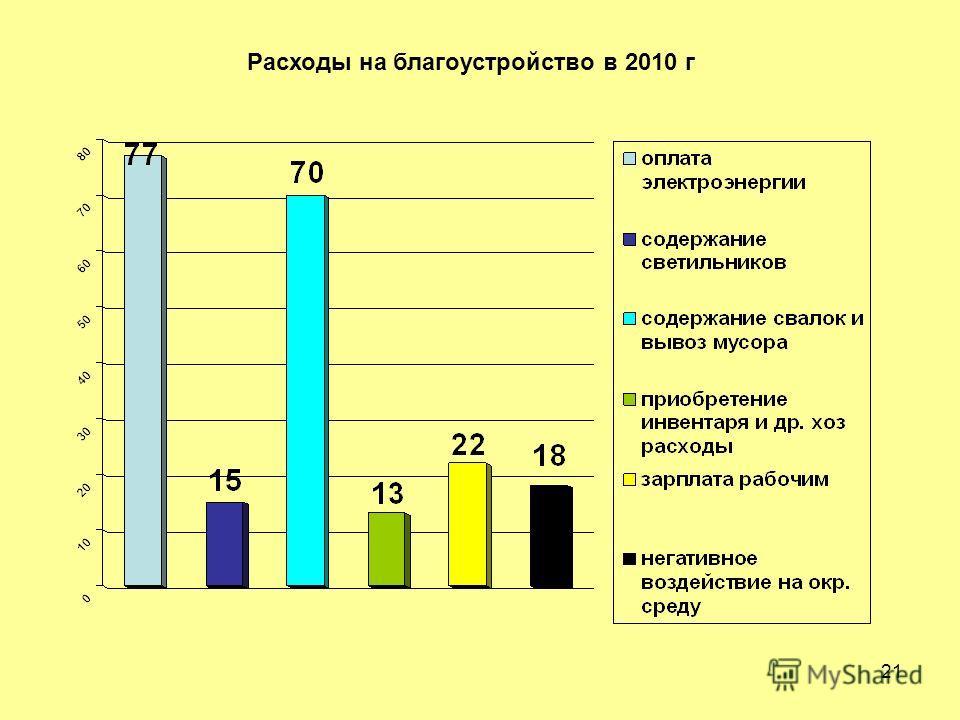 21 Расходы на благоустройство в 2010 г