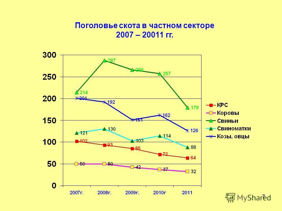 7 Поголовье скота в частном секторе 2007 – 20011 гг.