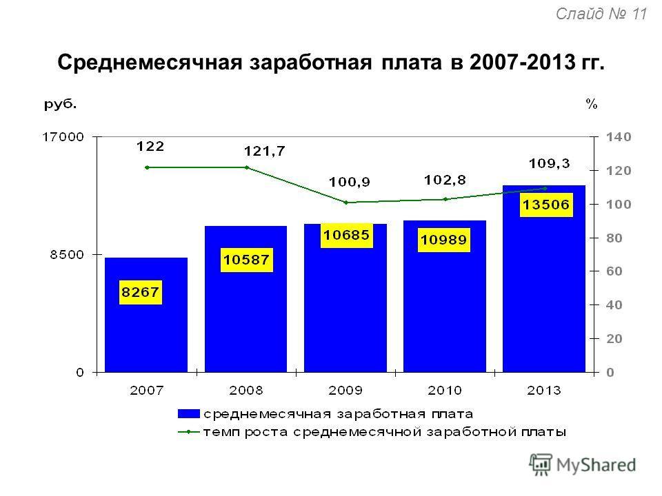 Среднемесячная заработная плата в 2007-2013 гг. Слайд 11