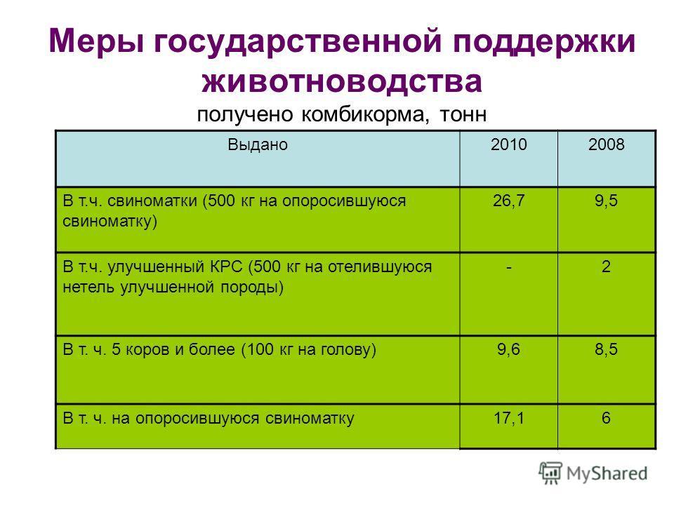 Меры государственной поддержки животноводства получено комбикорма, тонн Выдано20102008 В т.ч. свиноматки (500 кг на опоросившуюся свиноматку) 26,79,5 В т.ч. улучшенный КРС (500 кг на отелившуюся нетель улучшенной породы) -2 В т. ч. 5 коров и более (1