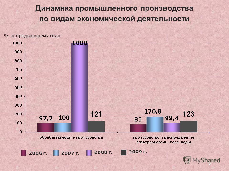 2 Динамика промышленного производства по видам экономической деятельности 2006 г.2007 г. 2008 г. % к предыдущему году 2009 г.